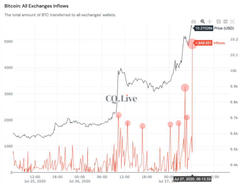 Bitcoin exchange inflows 3-day chart