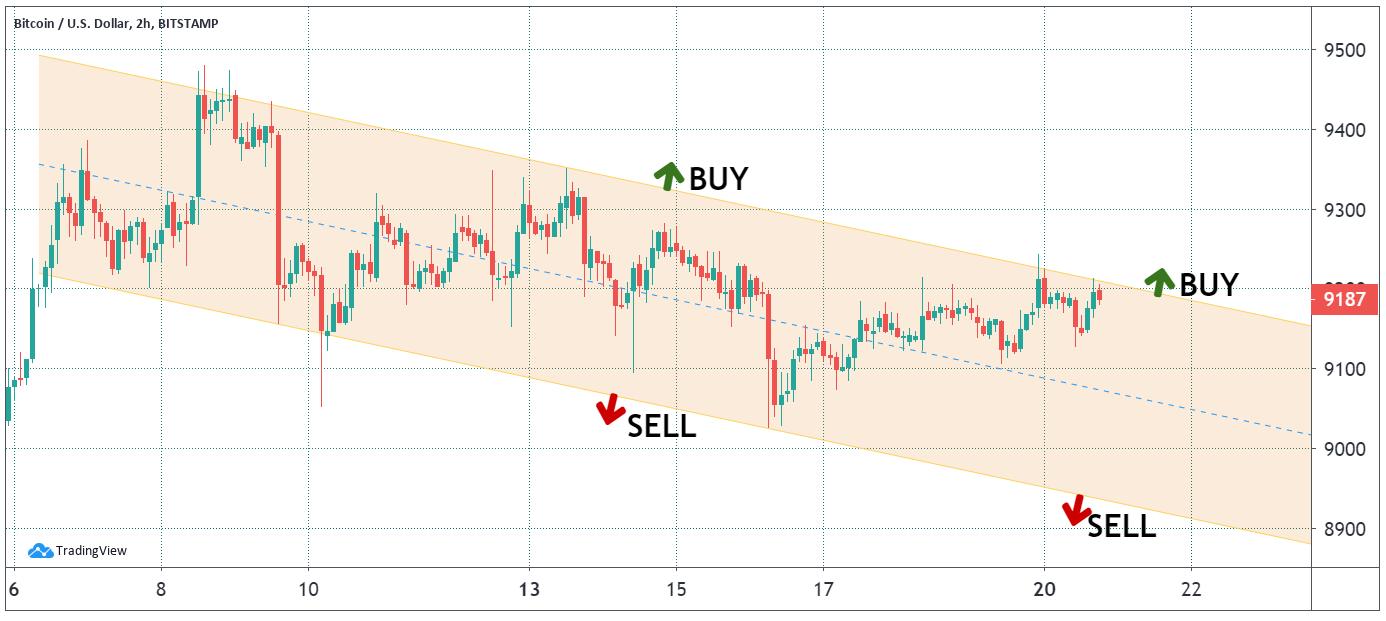 BTC USD 2-hour chart. Source: TradingView