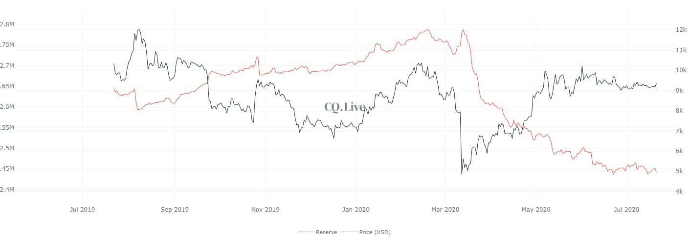 Bitcoin exchange reserves drop to 2.44 million BTC