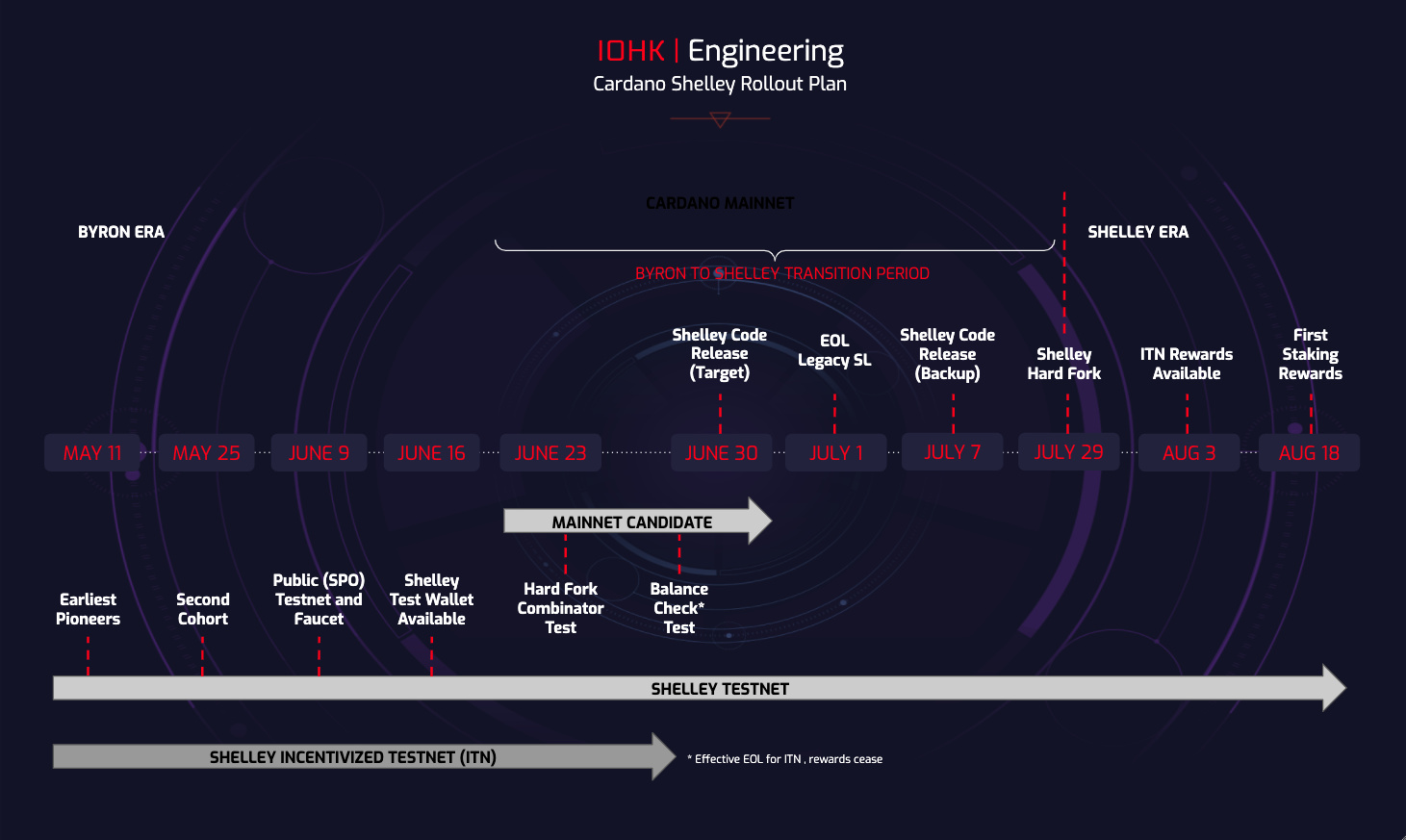 Transitioning from Byron to Shelley on Cardano. Source: IOHK.