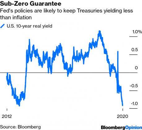 us real yield, bitcoin