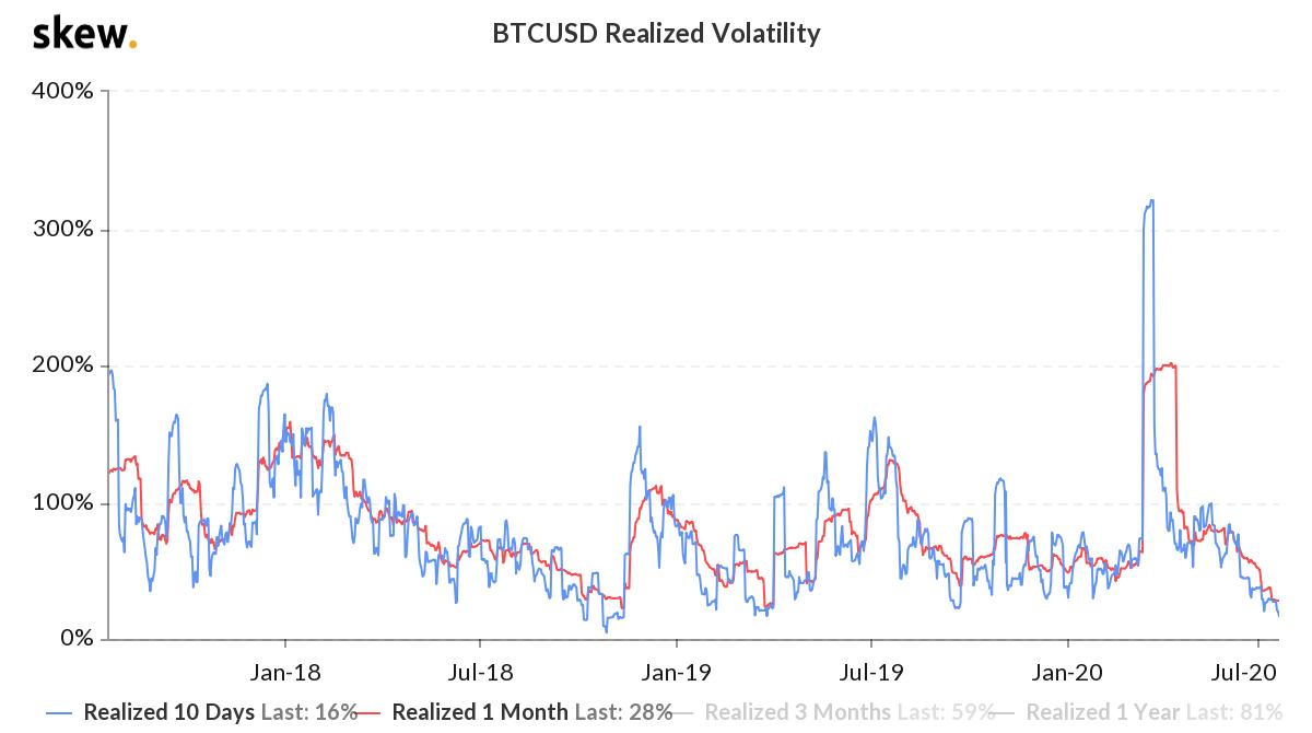 Bitcoin historical volatility. Source: Skew