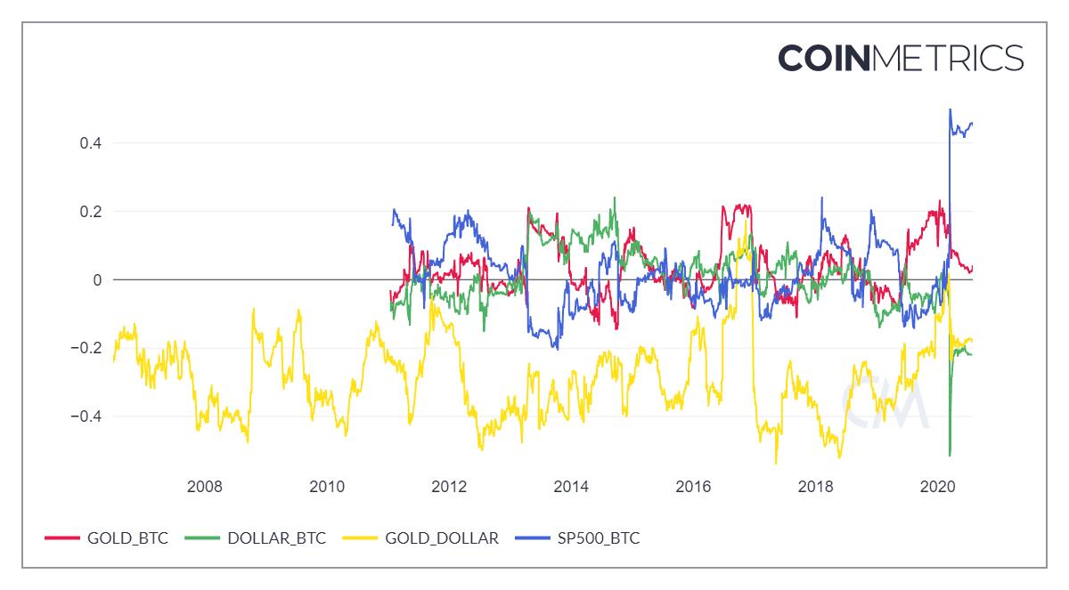Correlations chart