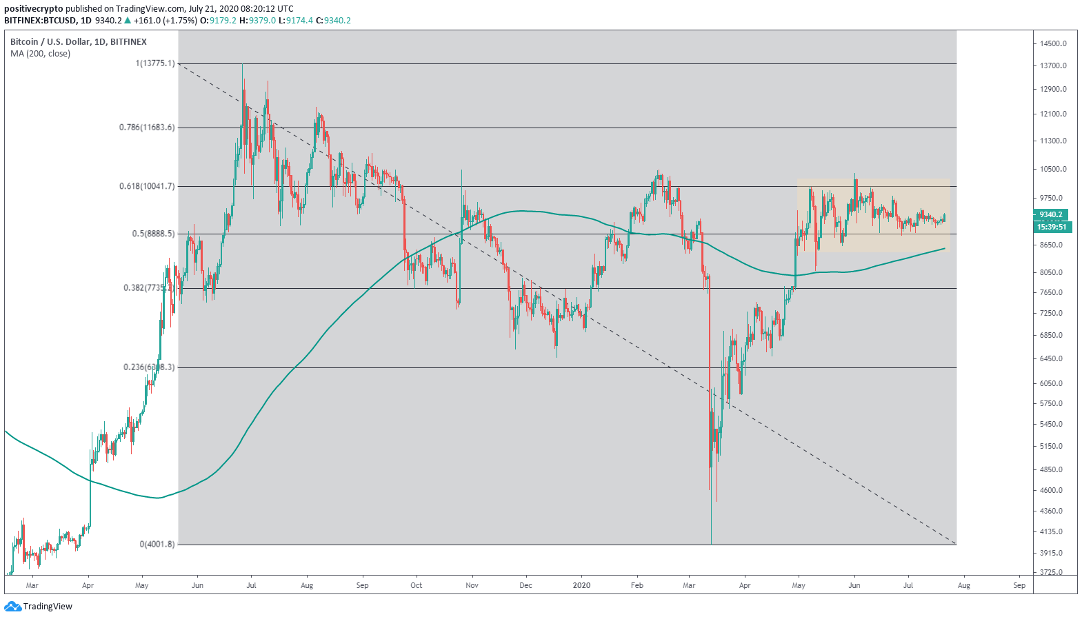 The range of Bitcoin since May was above the 200-day moving average