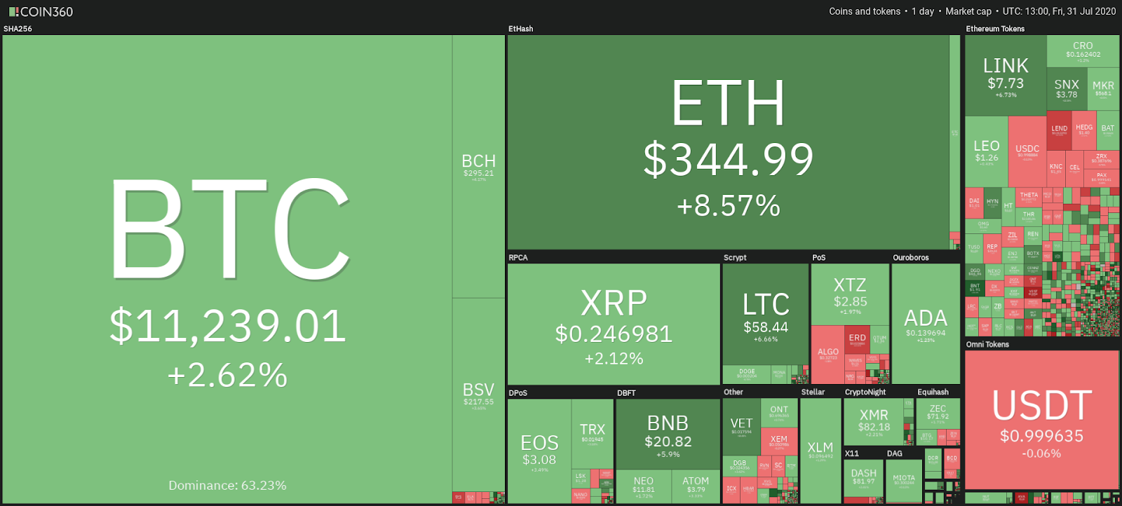 Cryptocurrency market snapshot July 31