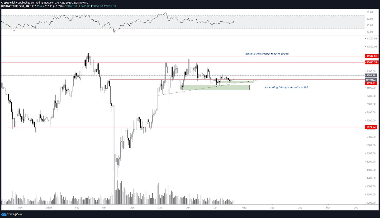 BTC/USDT 1-day chart. Source: TradingView