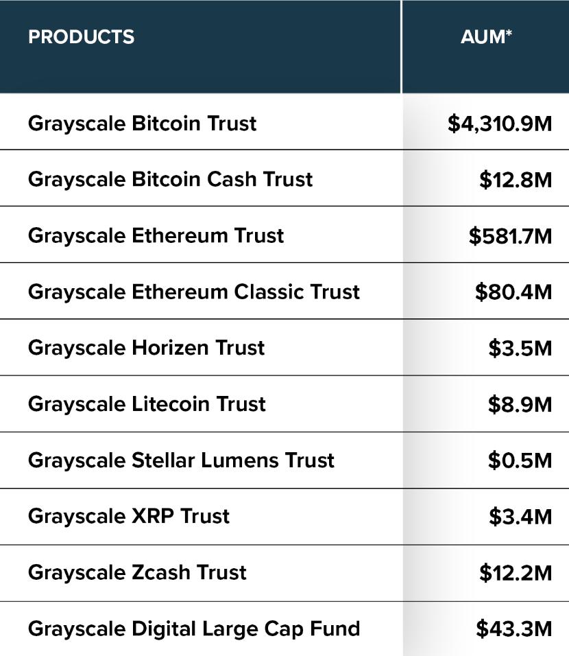 Grayscale assets under management
