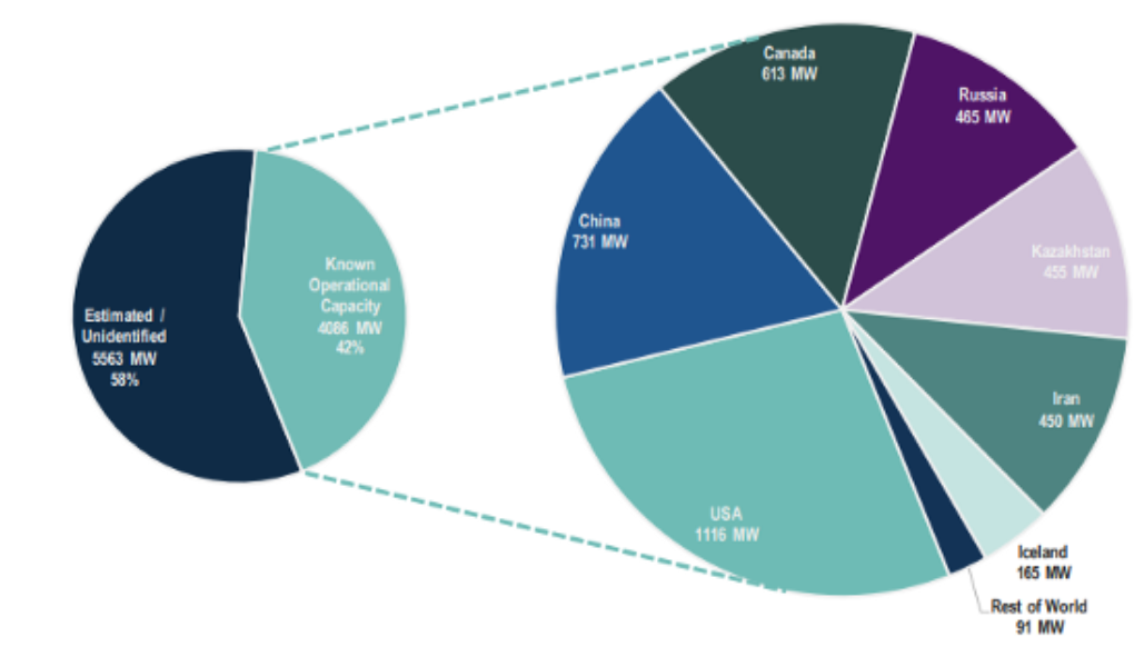Geographic distribution of surveyed mining capacity vs estimated 9.6GW total capacity
