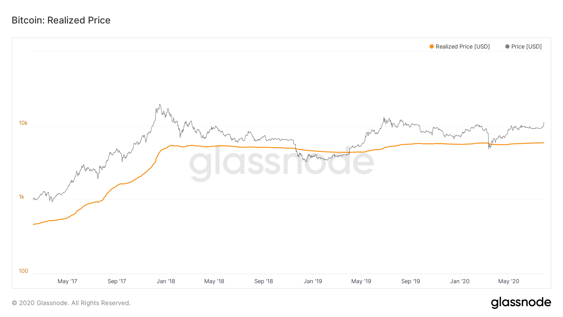 Bitcoin price versus realized price. Source: Glassnode.