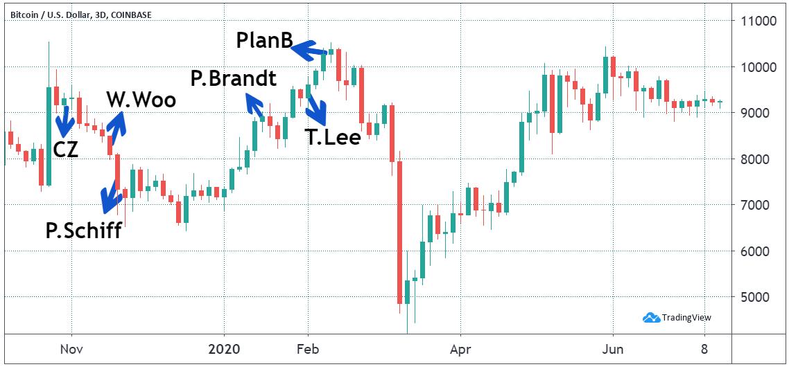 Bitcoin price and pundits predictions