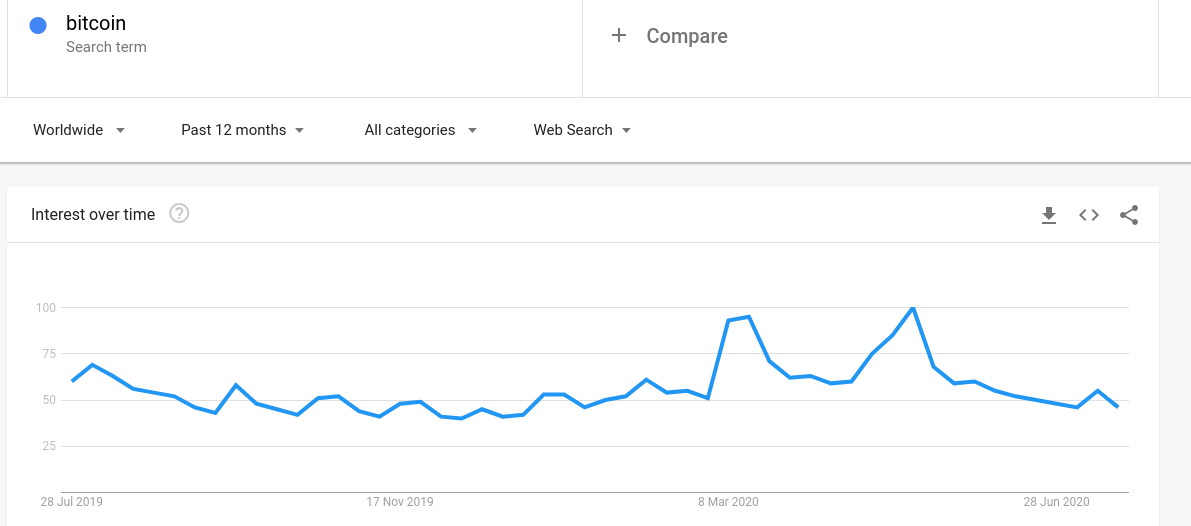"""12-month Google search interest in """"Bitcoin"""""""
