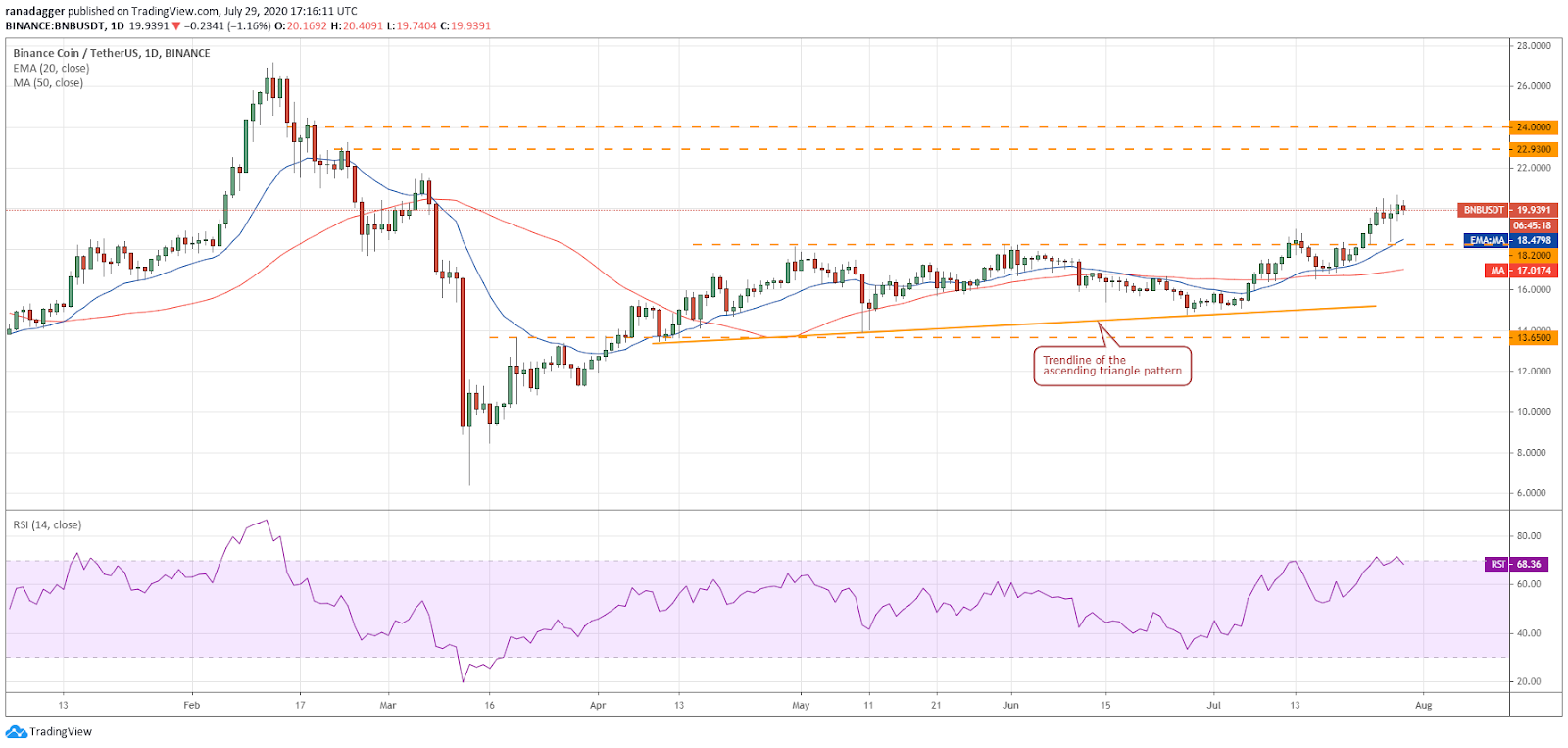 BNB/USD daily chart. Source: TradingView