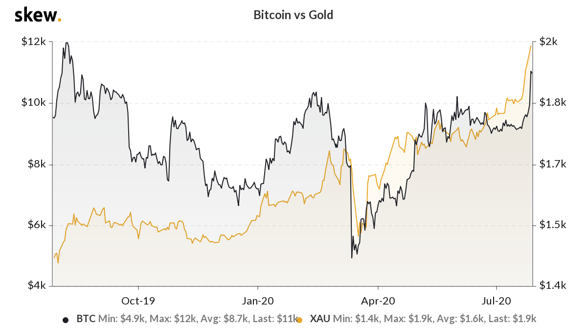 The correlation between Bitcoin and gold in recent months. Source: Skew.com