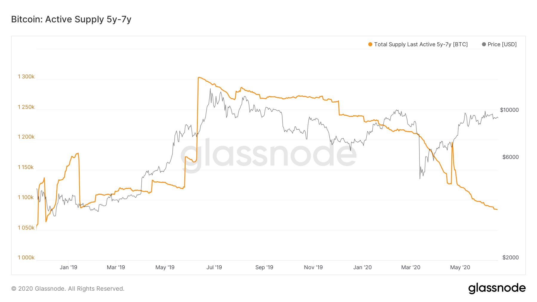 Bitcoin active supply