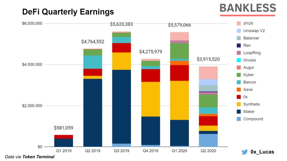 DeFi Quarterly Earnings