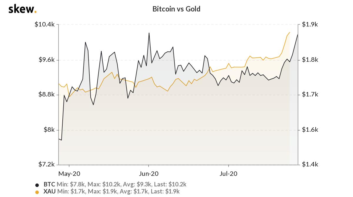Bitcoin versus gold 3-month chart