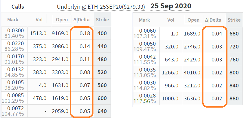 ETH September 25 call options delta