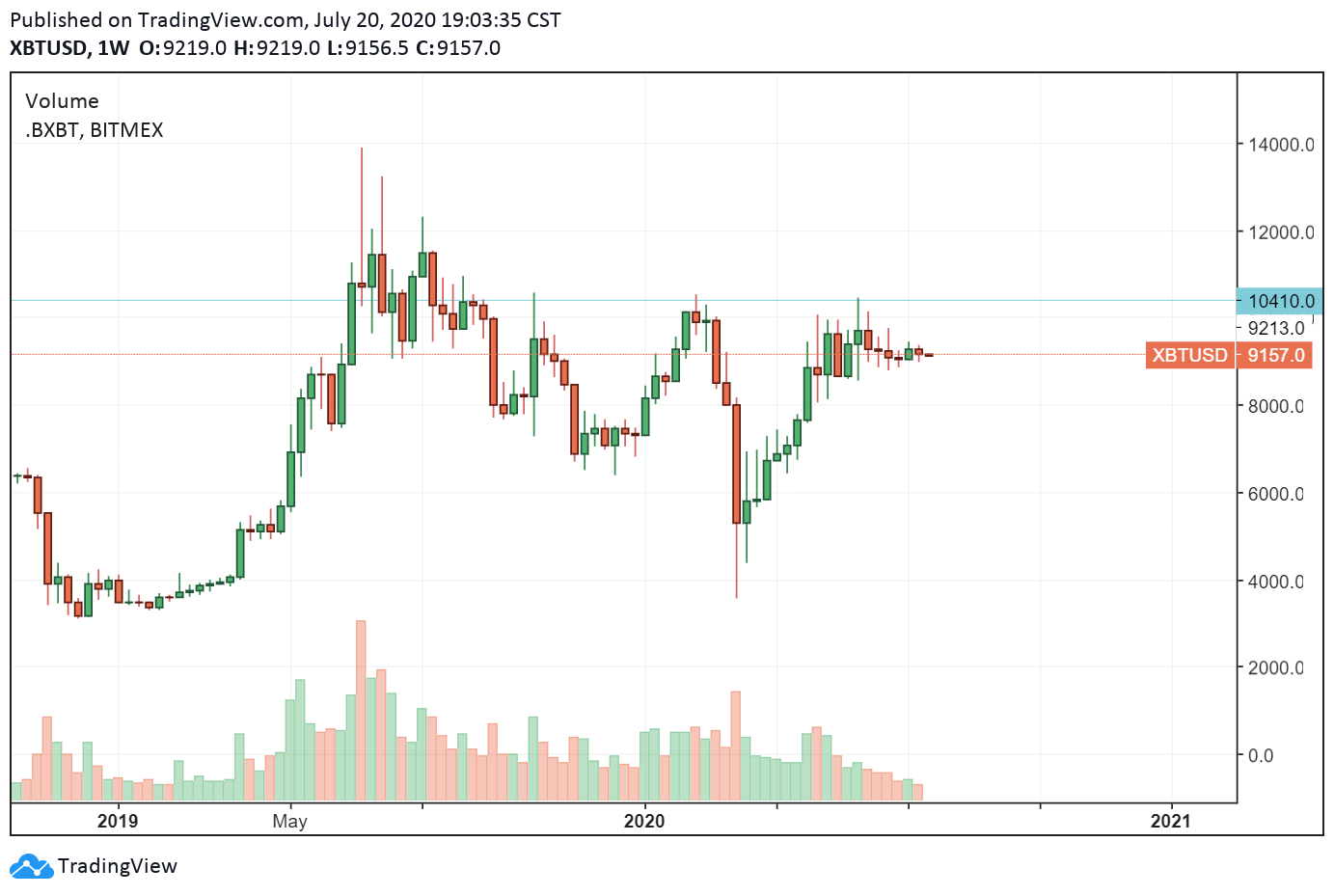 The price of Bitcoin dropped to sub-$3,600 in March