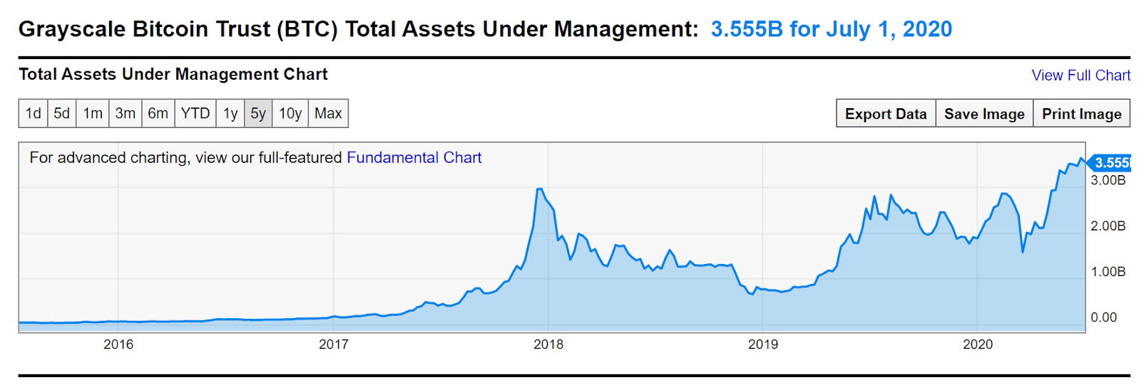 The Grayscale Bitcoin Trust assets under management