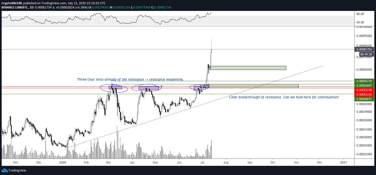 LINK/BTC 1-day chart. Source: TradingView