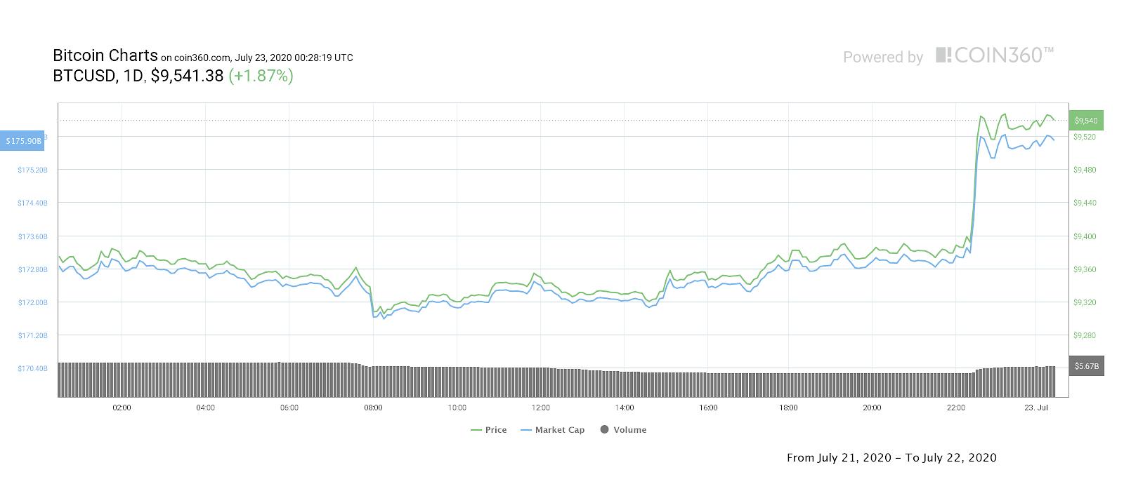 Bitcoin daily price chart