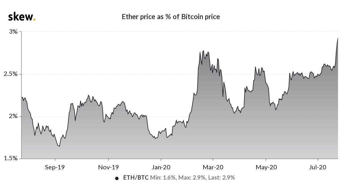 Ether price as % of BTC price