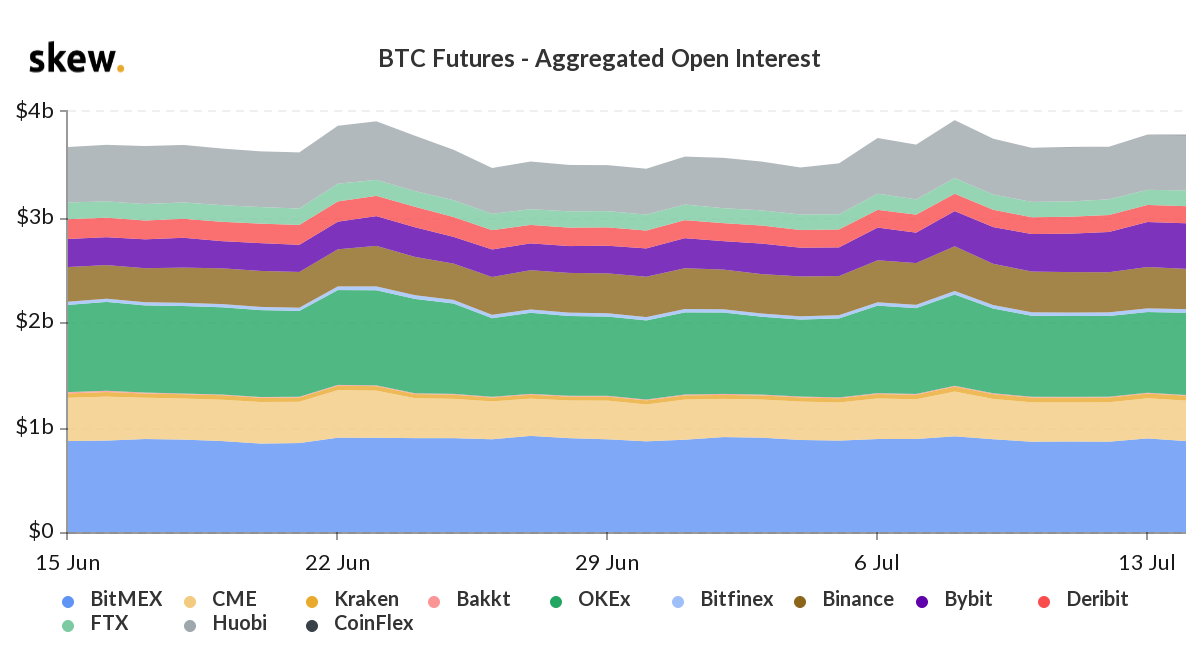 BTC Futures - Aggregate Open Interest. Source: Skew.com