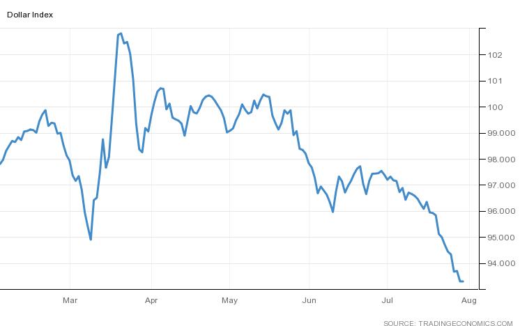 U.S. Dollar Index (DXY)