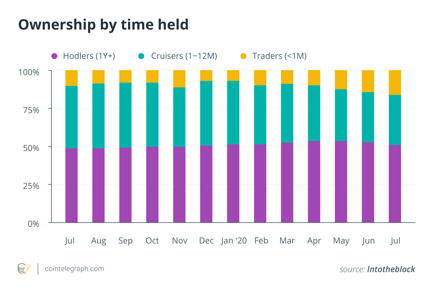 Ownership by time held
