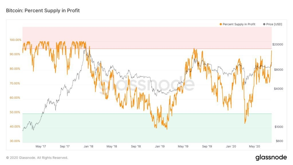 Bitcoin percent supply in profit 3-year chart. Source: Glassnode