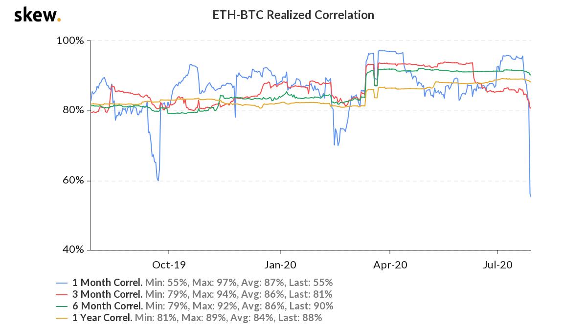 ETH/BTC realized correlation comparison