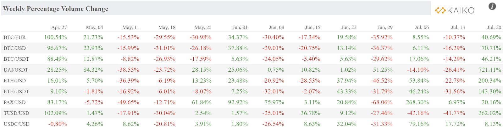 Weekly percentage change in volume