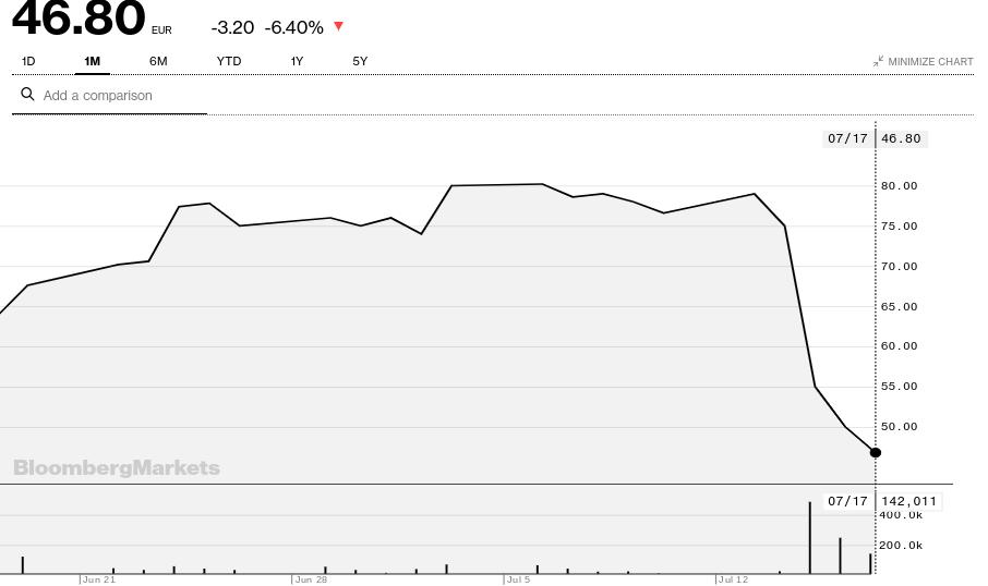Northern Data share price 1-month chart