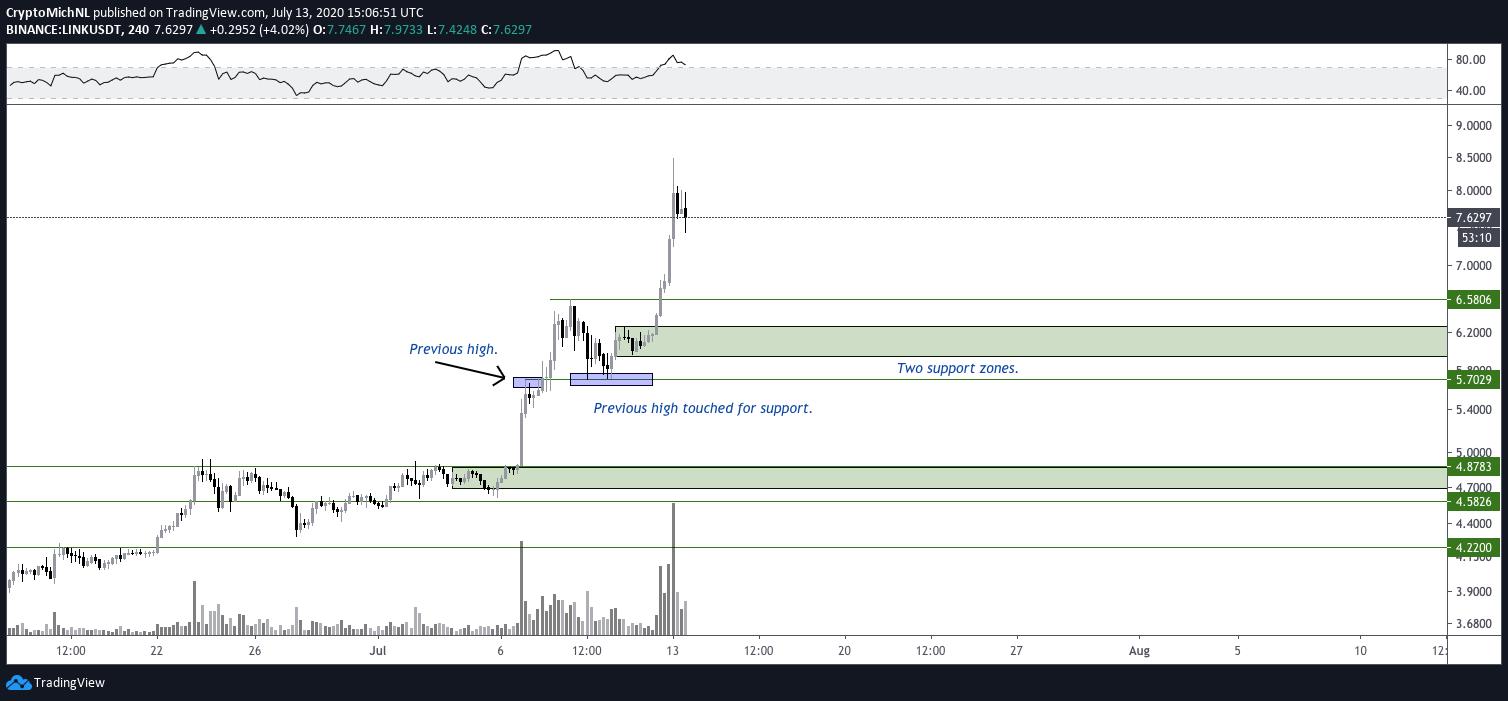 LINK/USDT 4-hour chart. Source: TradingView