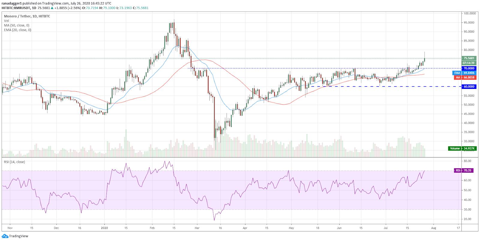 XMR/USD daily chart