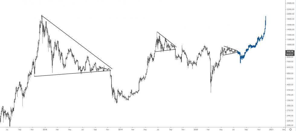 bitcoin, cryptocurrency, btcusdt, btc usd, crypto
