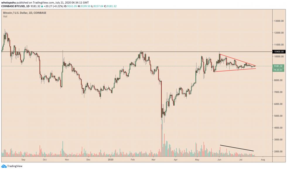 bitcoin, cryptocurrency, btcusd, xbtusd, btcusdt