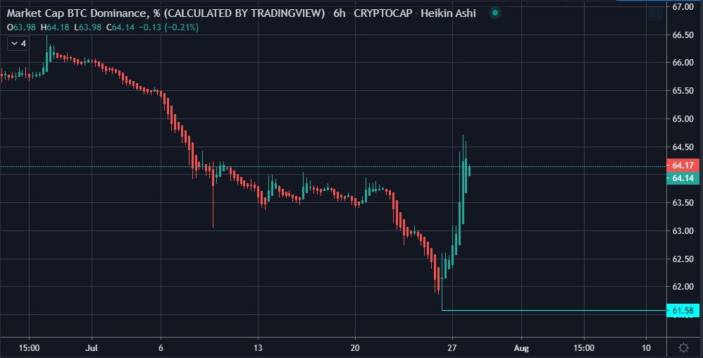 Bitcoin's (BTC) Renewed Dominance Puts a Dent on Altseason 14