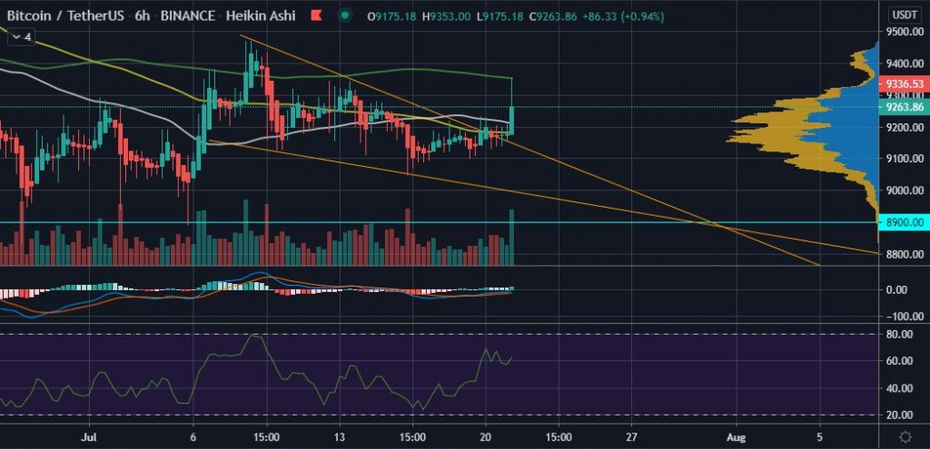 BTC Breaks $9,300, Hinting that Volatility is Back 11