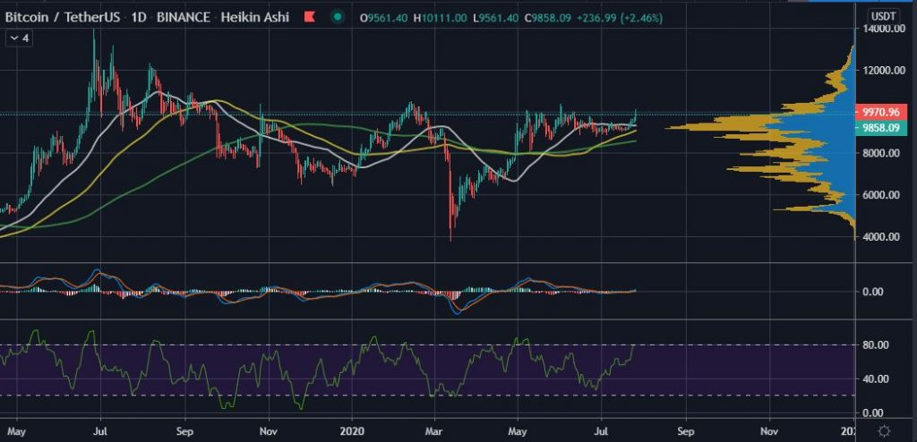 Bitcoin Breaks $10K and 3 Weeks Before One BTC Prediction 17