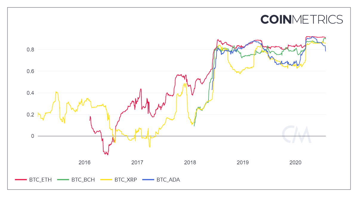 Correlation between Bitcoin and other top cryptocurrencies