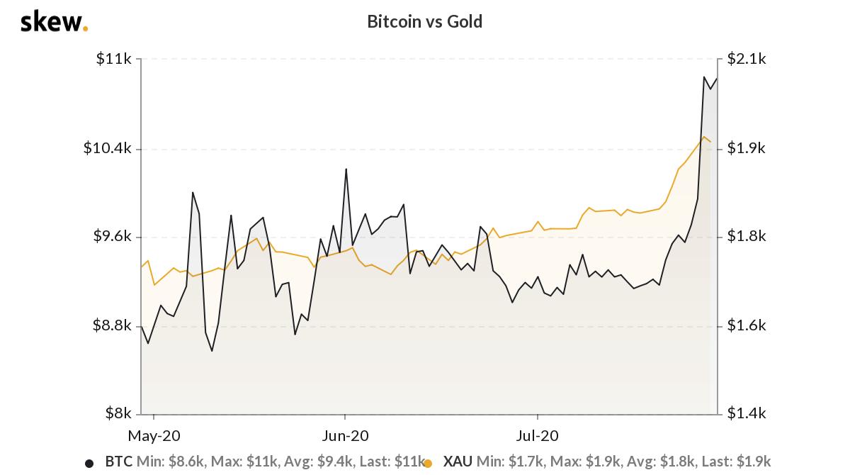 Bitcoin vs. gold 3-month chart