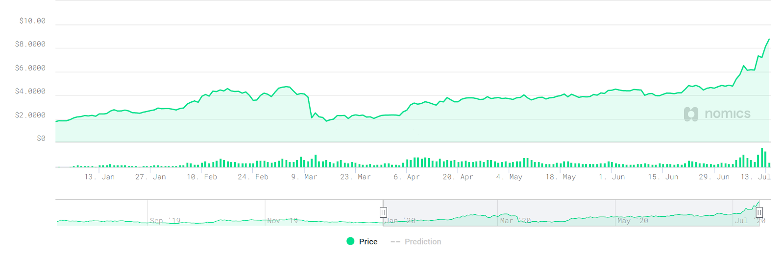 LINK price 2020