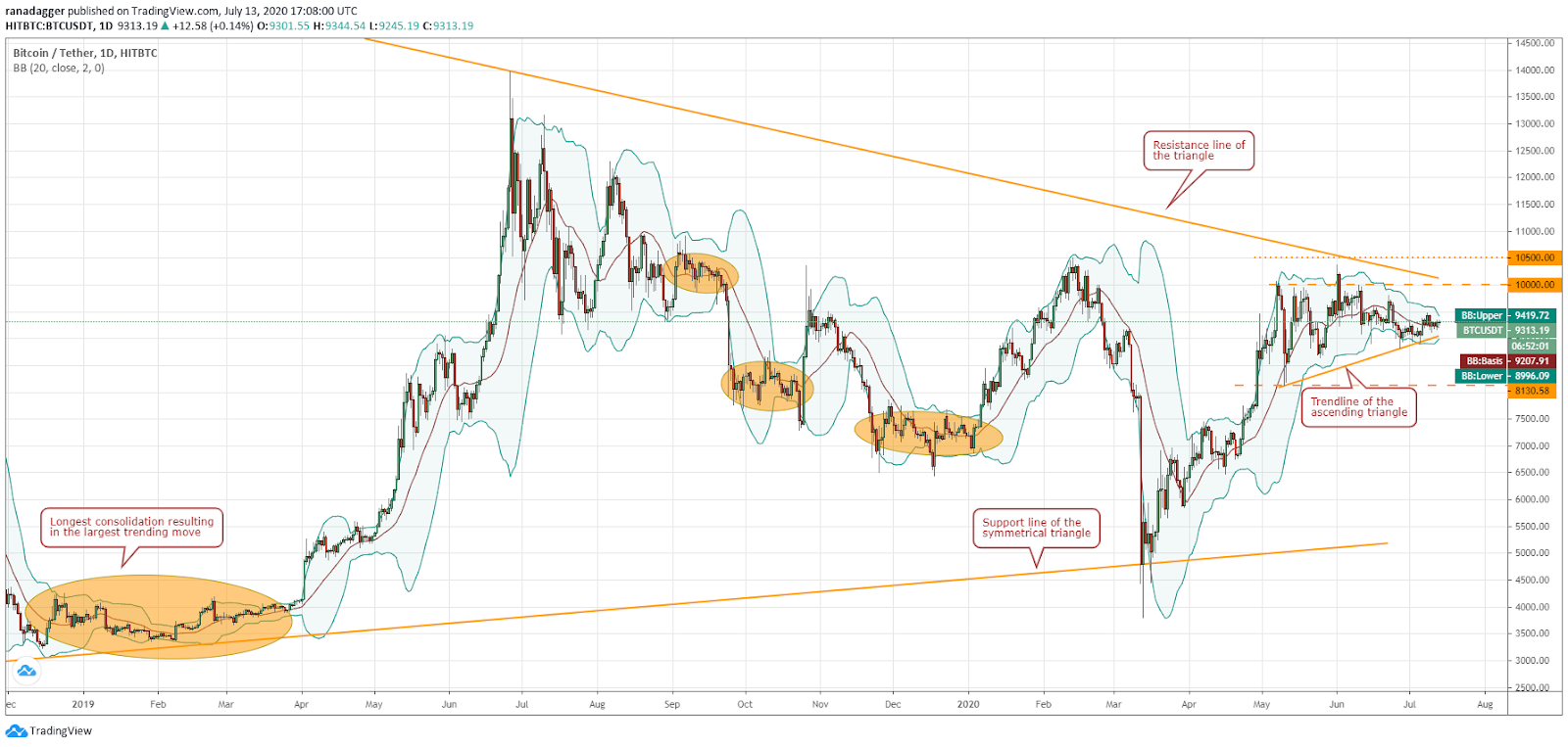 BTC/USD daily chart. Source: TradingView