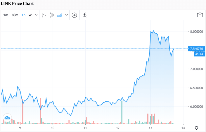Graph showing LINK's price from Jul. 6 to Jul. 13