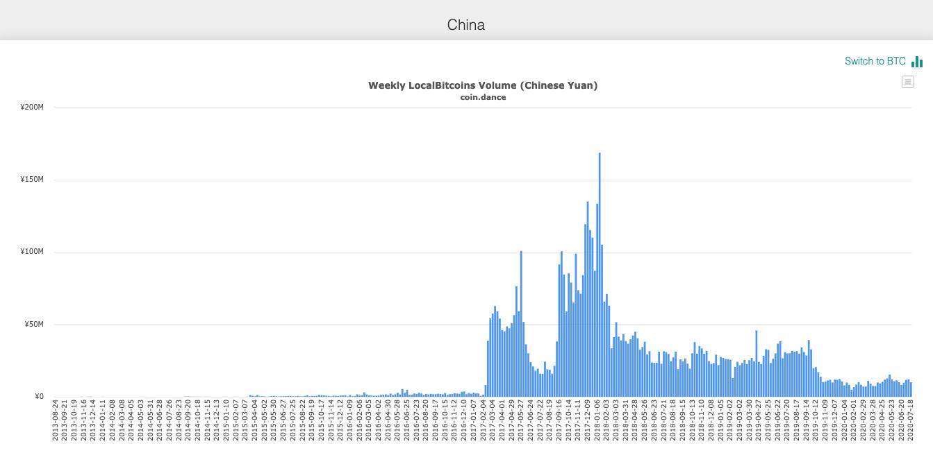 china trading volume localbitcoins beincrypto tony toro