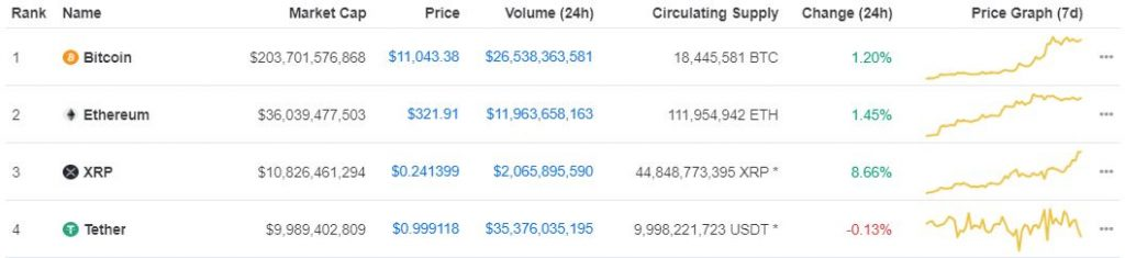 XRP Edges out Tether (USDT) on Coinmarketcap as it Aims for $0.25 17