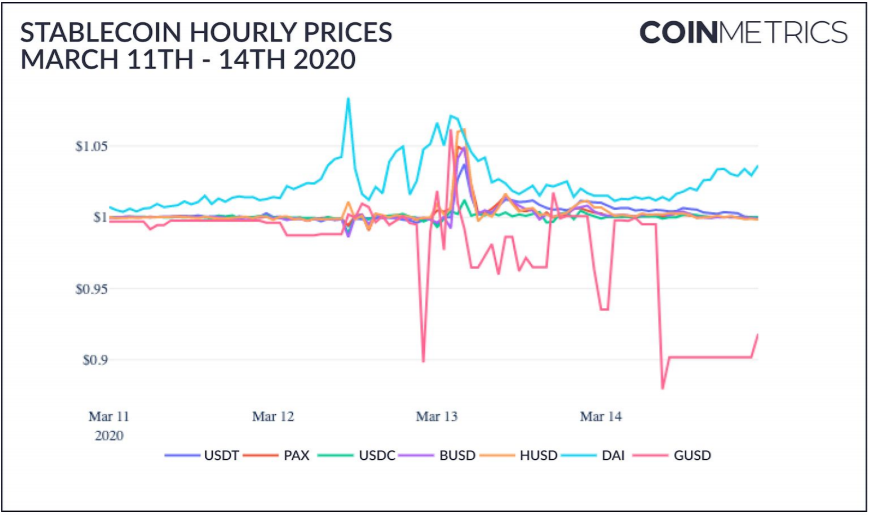 stablecoins fluctuation