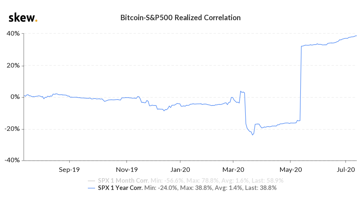 BTC - S&P 500 1-year realized correlation. Source: Skew.com
