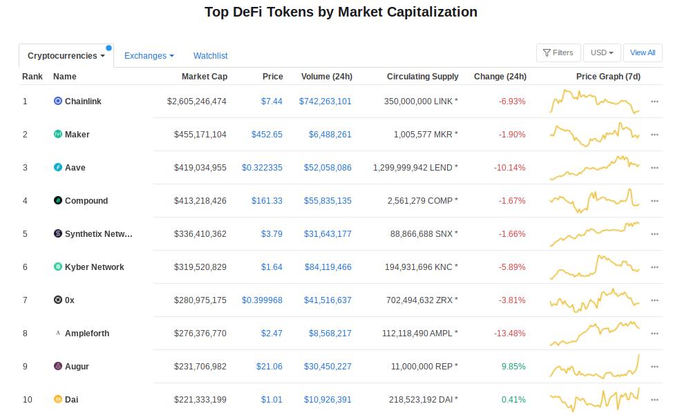 CoinMarketCap's top ten DeFi tokens as of July 21